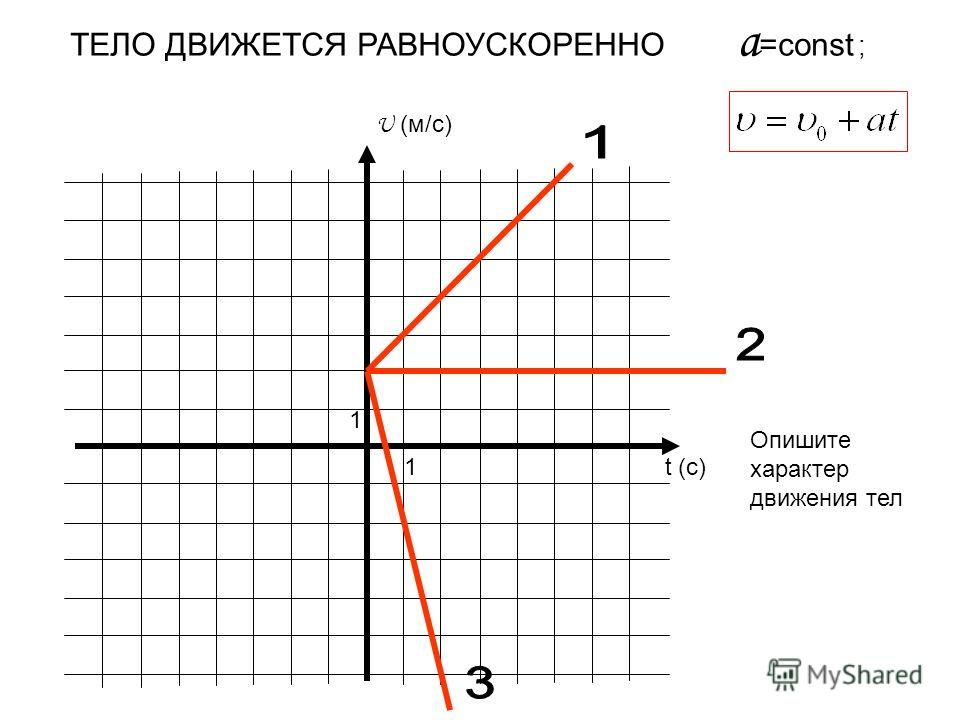 U (м/с) t (c) 1 1 ТЕЛО ДВИЖЕТСЯ РАВНОУСКОРЕННО a =const ; Опишите характер движения тел