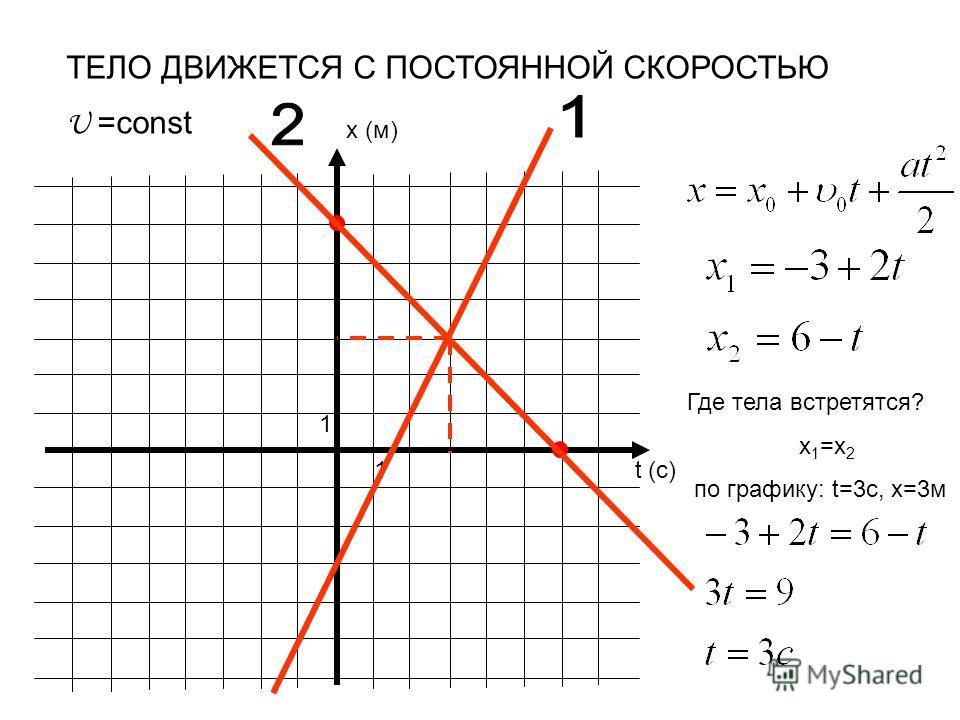 x (м) t (c) 1 1 ТЕЛО ДВИЖЕТСЯ С ПОСТОЯННОЙ СКОРОСТЬЮ U =const Где тела встретятся? x 1 =x 2 по графику: t=3c, x=3м