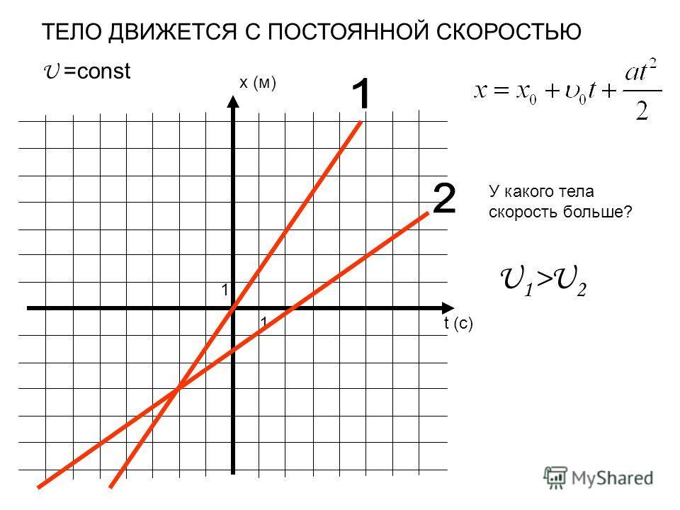 x (м) t (c) 1 1 ТЕЛО ДВИЖЕТСЯ С ПОСТОЯННОЙ СКОРОСТЬЮ U =const У какого тела скорость больше? U 1 >U 2