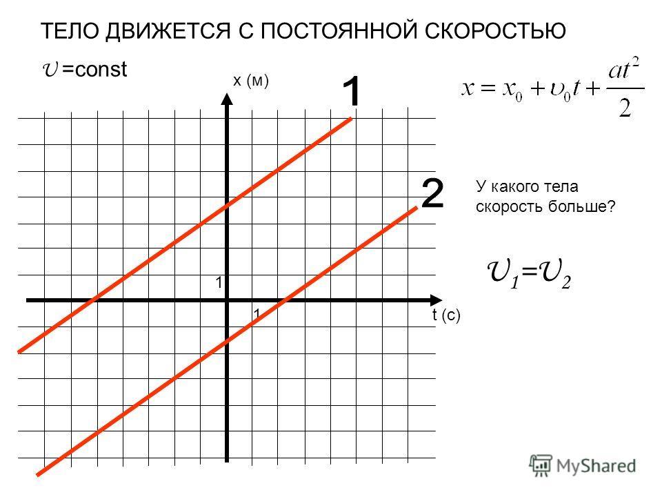 x (м) t (c) 1 1 ТЕЛО ДВИЖЕТСЯ С ПОСТОЯННОЙ СКОРОСТЬЮ U =const У какого тела скорость больше? U 1 =U 2