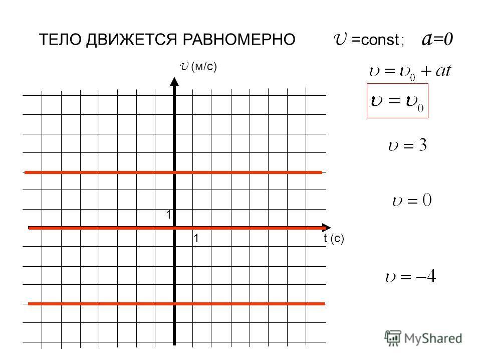 U (м/с) t (c) 1 1 ТЕЛО ДВИЖЕТСЯ РАВНОМЕРНО U =const ; a =0