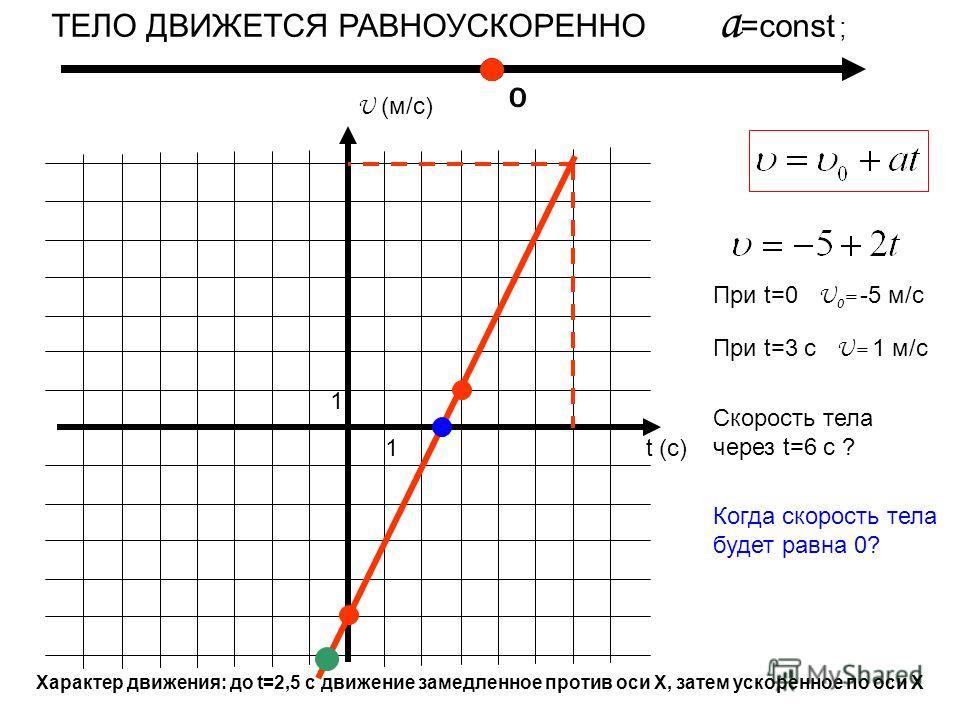 U (м/с) t (c) 1 1 ТЕЛО ДВИЖЕТСЯ РАВНОУСКОРЕННО a =const ; При t=0 U 0 = -5 м/с При t=3 с U= 1 м/с Скорость тела через t=6 c ? Когда скорость тела будет равна 0? Характер движения: до t=2,5 с движение замедленное против оси Х, затем ускоренное по оси