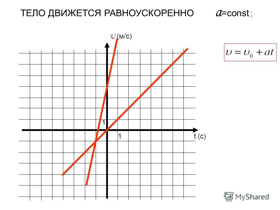 U (м/с) t (c) 1 1 ТЕЛО ДВИЖЕТСЯ РАВНОУСКОРЕННО a =const ;