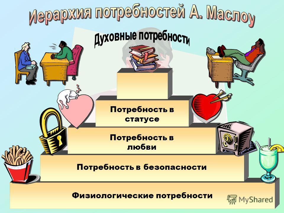 Физиологические потребности Потребность в безопасности Потребность в любви Потребность в статусе