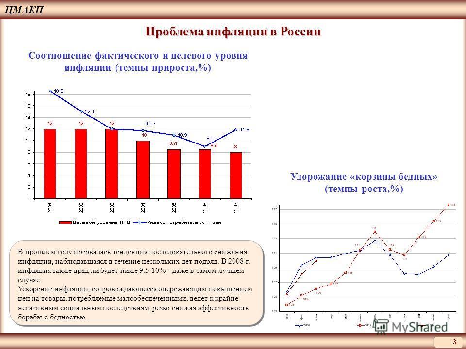 ЦМАКП 3 Проблема инфляции в России Соотношение фактического и целевого уровня инфляции (темпы прироста,%) Удорожание «корзины бедных» (темпы роста,%) В прошлом году прервалась тенденция последовательного снижения инфляции, наблюдавшаяся в течение нес