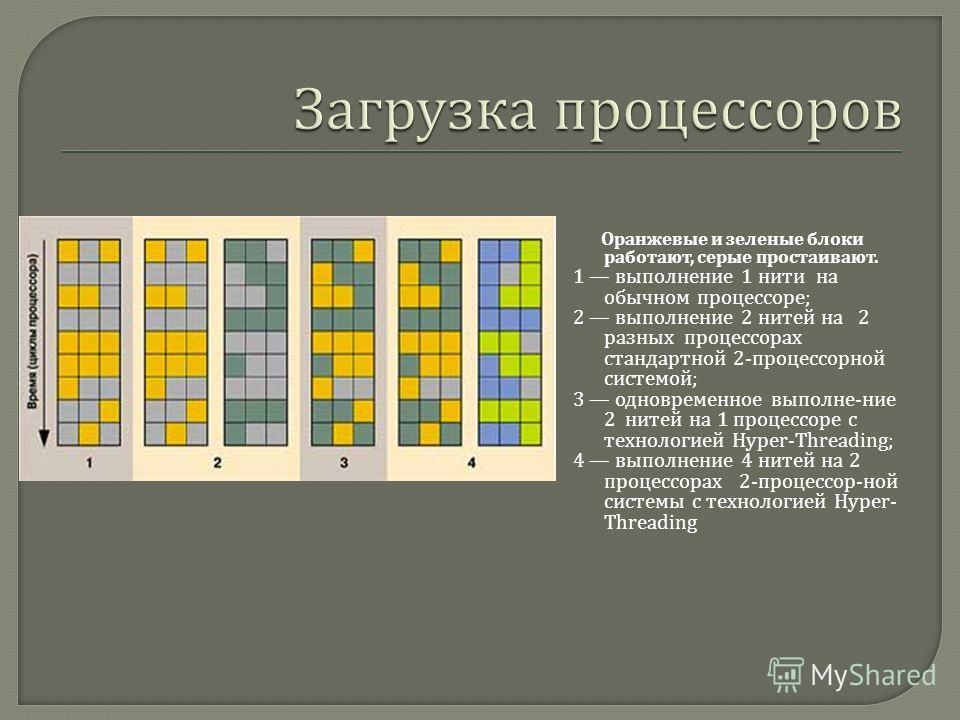 Оранжевые и зеленые блоки работают, серые простаивают. 1 выполнение 1 нити на обычном процессоре ; 2 выполнение 2 нитей на 2 разных процессорах стандартной 2- процессорной системой ; 3 одновременное выполне - ние 2 нитей на 1 процессоре с технологией