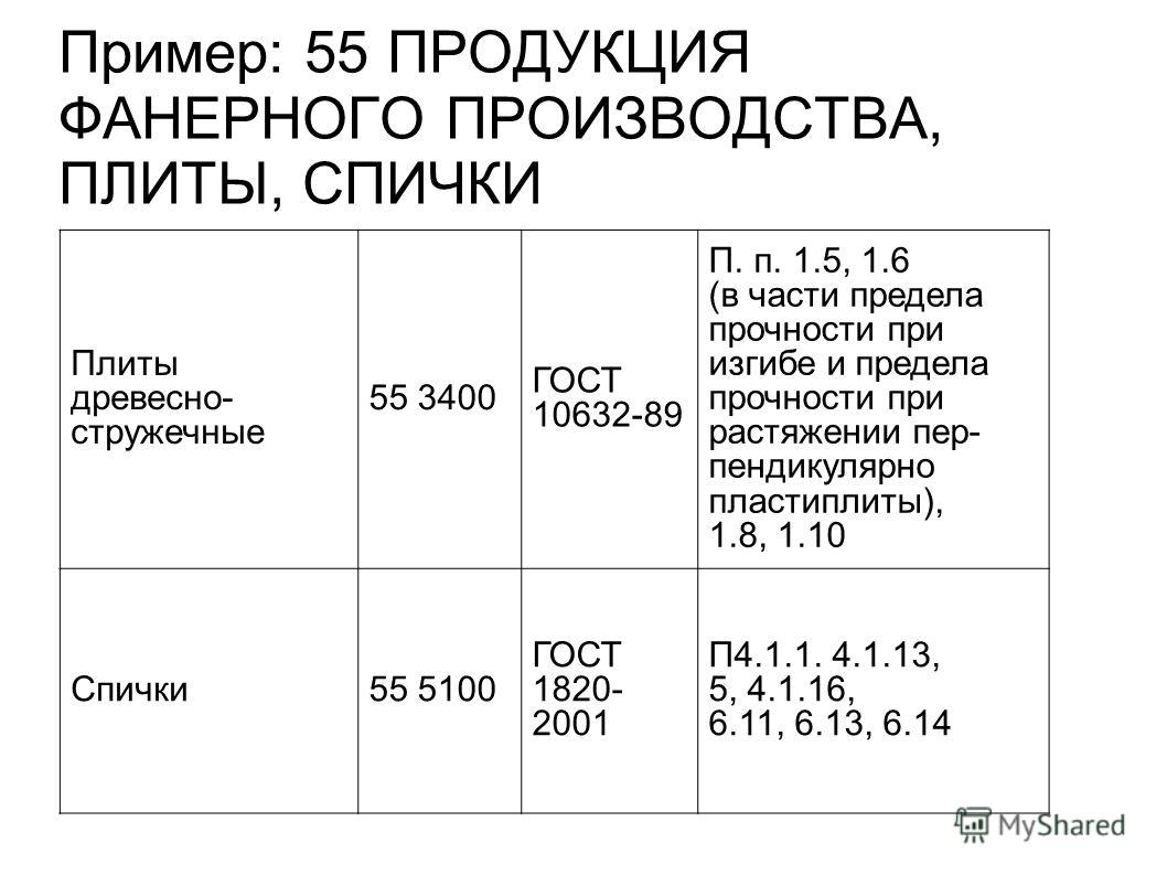 Пример: 55 ПРОДУКЦИЯ ФАНЕРНОГО ПРОИЗВОДСТВА, ПЛИТЫ, СПИЧКИ Плиты древесно- стружечные 55 3400 ГОСТ 10632-89 П. п. 1.5, 1.6 (в части предела прочности при изгибе и предела прочности при растяжении пер- пендикулярно пластиплиты), 1.8, 1.10 Спички55 510