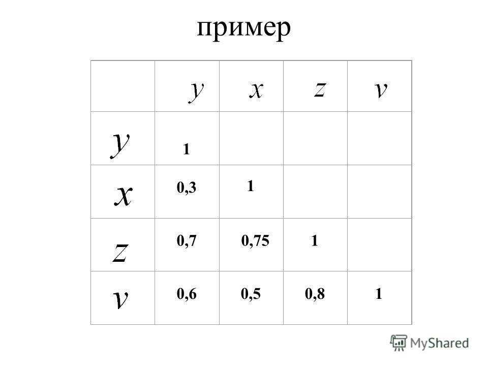 Очевидно, что факторы x и z дублируют друг друга. В анализ целесообразно включить фактор z, а не x, хотя корреляция z с результатом y слабее, чем корреляция фактора x с y (r yz