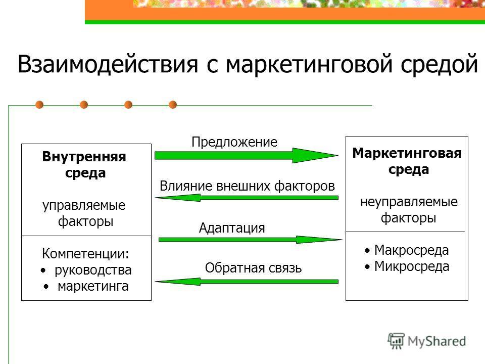 Взаимодействия с маркетинговой средой Внутренняя среда управляемые факторы Компетенции: руководства маркетинга Маркетинговая среда неуправляемые факторы Макросреда Микросреда Предложение Влияние внешних факторов Адаптация Обратная связь