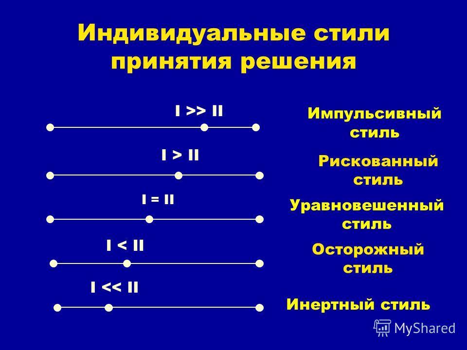 Индивидуальные стили принятия решения I >> II I > II I = II I < II I