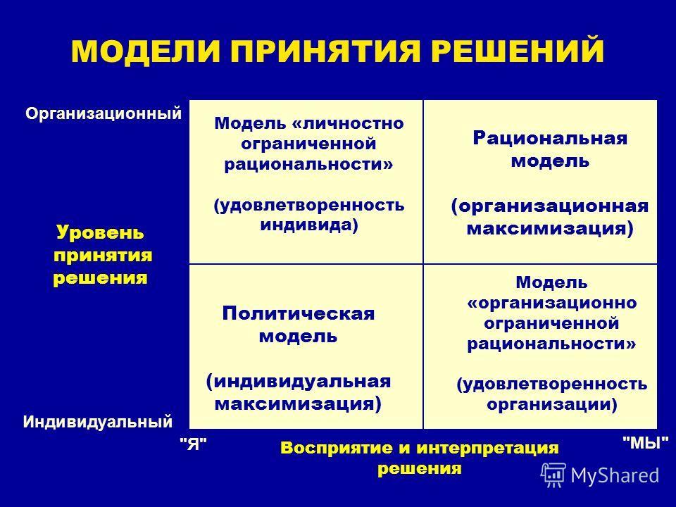 МОДЕЛИ ПРИНЯТИЯ РЕШЕНИЙ Организационный Индивидуальный Уровень принятия решения