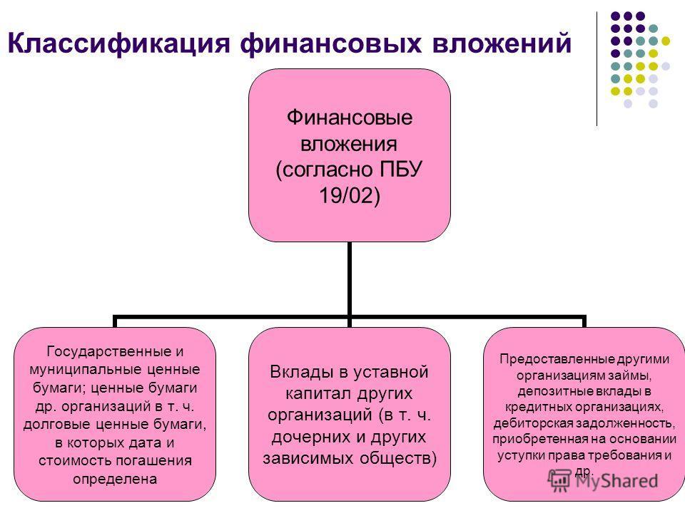 Презентация на тему Учет финансовых вложений Вопросы Понятия  6 Классификация финансовых