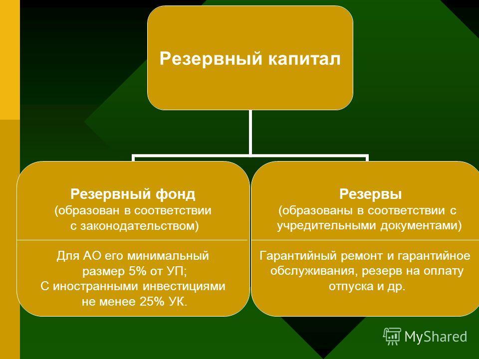 Резервный капитал Резервный фонд (образован в соответствии с законодательством) Для АО его минимальный размер 5% от УП; С иностранными инвестициями не менее 25% УК. Резервы (образованы в соответствии с учредительными документами) Гарантийный ремонт и