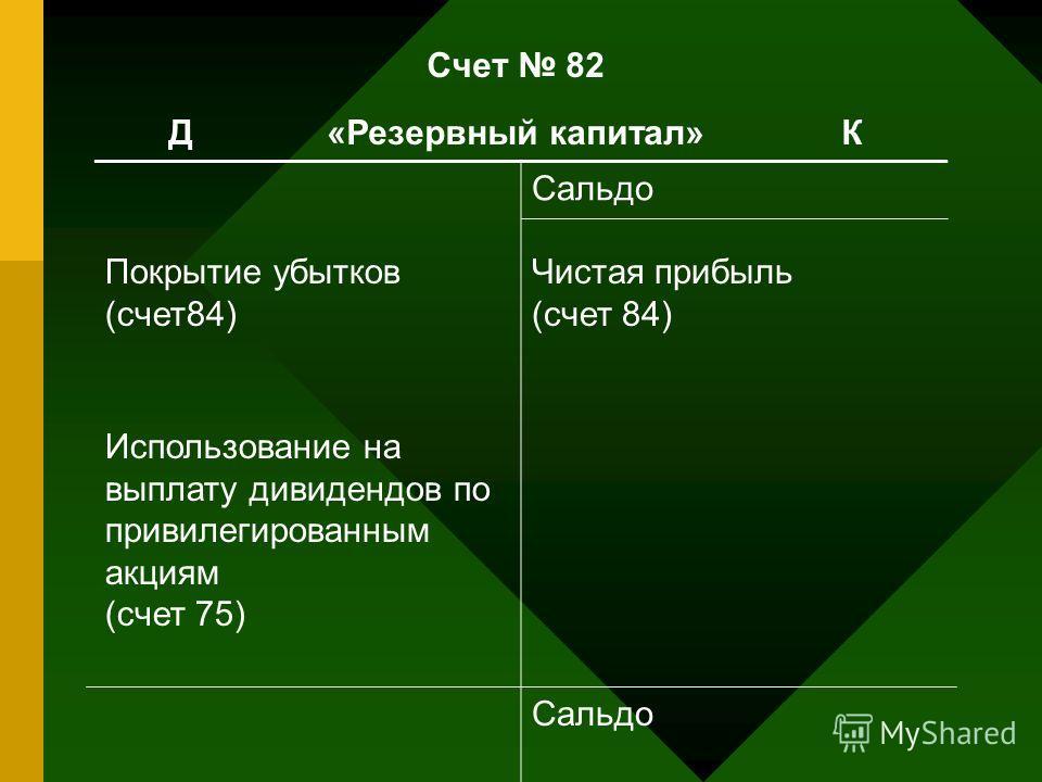Счет 82 Д «Резервный капитал» К Сальдо Покрытие убытков (счет84) Использование на выплату дивидендов по привилегированным акциям (счет 75) Чистая прибыль (счет 84) Сальдо