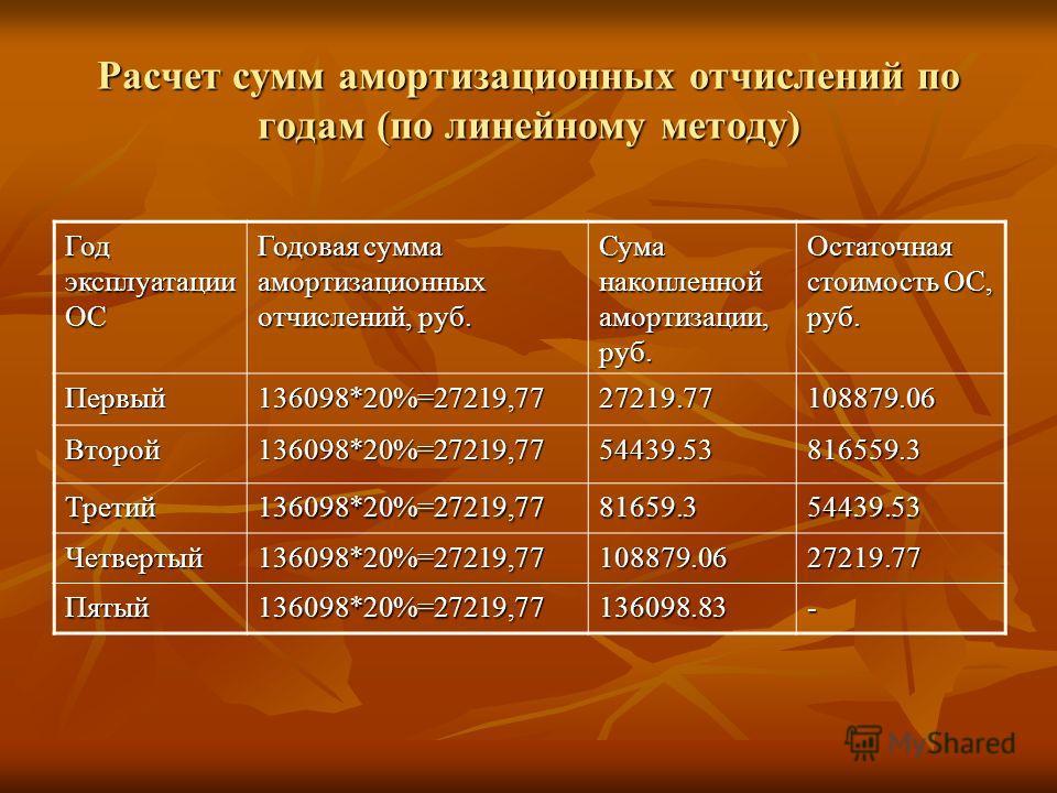 Расчет сумм амортизационных отчислений по годам (по линейному методу) Год эксплуатации ОС Годовая сумма амортизационных отчислений, руб. Сума накопленной амортизации, руб. Остаточная стоимость ОС, руб. Первый136098*20%=27219,7727219.77108879.06 Второ