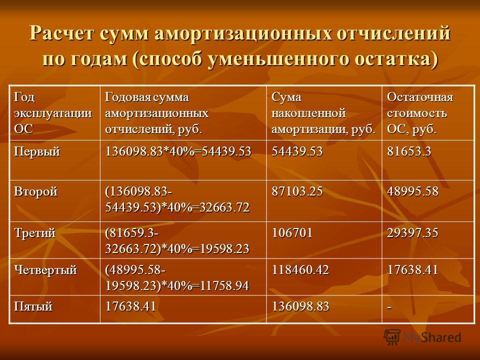 Расчет сумм амортизационных отчислений по годам (способ уменьшенного остатка) Год эксплуатации ОС Годовая сумма амортизационных отчислений, руб. Сума накопленной амортизации, руб. Остаточная стоимость ОС, руб. Первый136098.83*40%=54439.5354439.538165