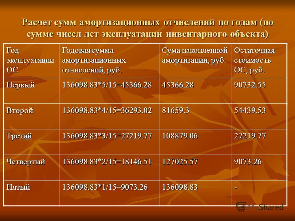 Расчет сумм амортизационных отчислений по годам (по сумме чисел лет эксплуатации инвентарного объекта) Год эксплуатации ОС Годовая сумма амортизационных отчислений, руб. Сума накопленной амортизации, руб. Остаточная стоимость ОС, руб. Первый136098.83
