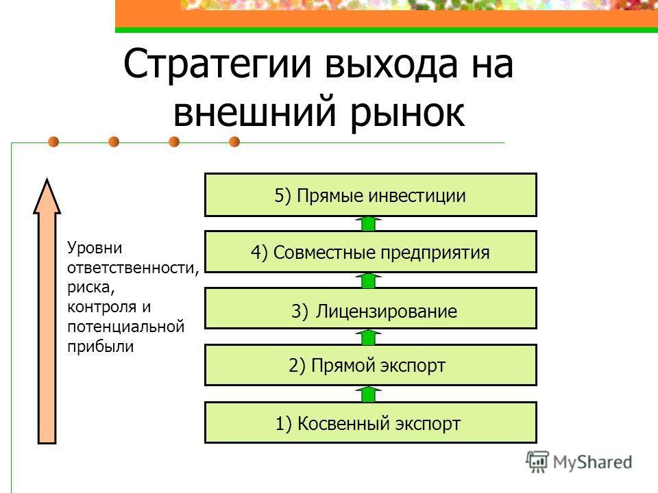 Стратегии выхода на внешний рынок 5) Прямые инвестиции 3) Лицензирование 4) Совместные предприятия 2) Прямой экспорт 1) Косвенный экспорт Уровни ответственности, риска, контроля и потенциальной прибыли