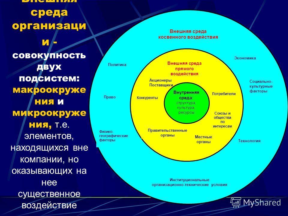 Внешняя среда организаци и - совокупность двух подсистем: макроокруже ния и микроокруже ния, т.е. элементов, находящихся вне компании, но оказывающих на нее существенное воздействие Акционеры Поставщики Внутренняя среда: структура, культура, ресурсы