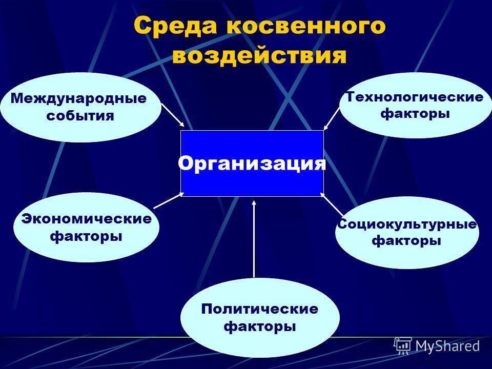 Среда косвенного воздействия Организация Международные события Технологические факторы Экономические факторы Социокультурные факторы Политические факторы