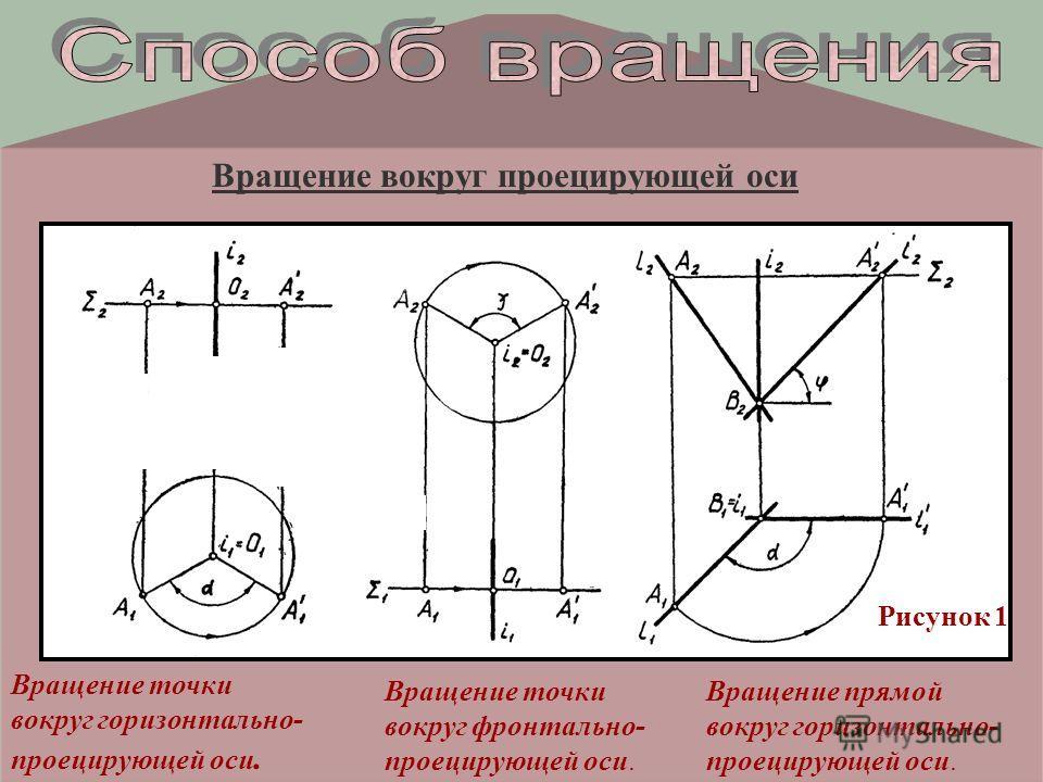 Вращение вокруг проецирующей оси Вращение точки вокруг горизонтально- проецирующей оси. Вращение точки вокруг фронтально- проецирующей оси. Вращение прямой вокруг горизонтально- проецирующей оси. Рисунок 1