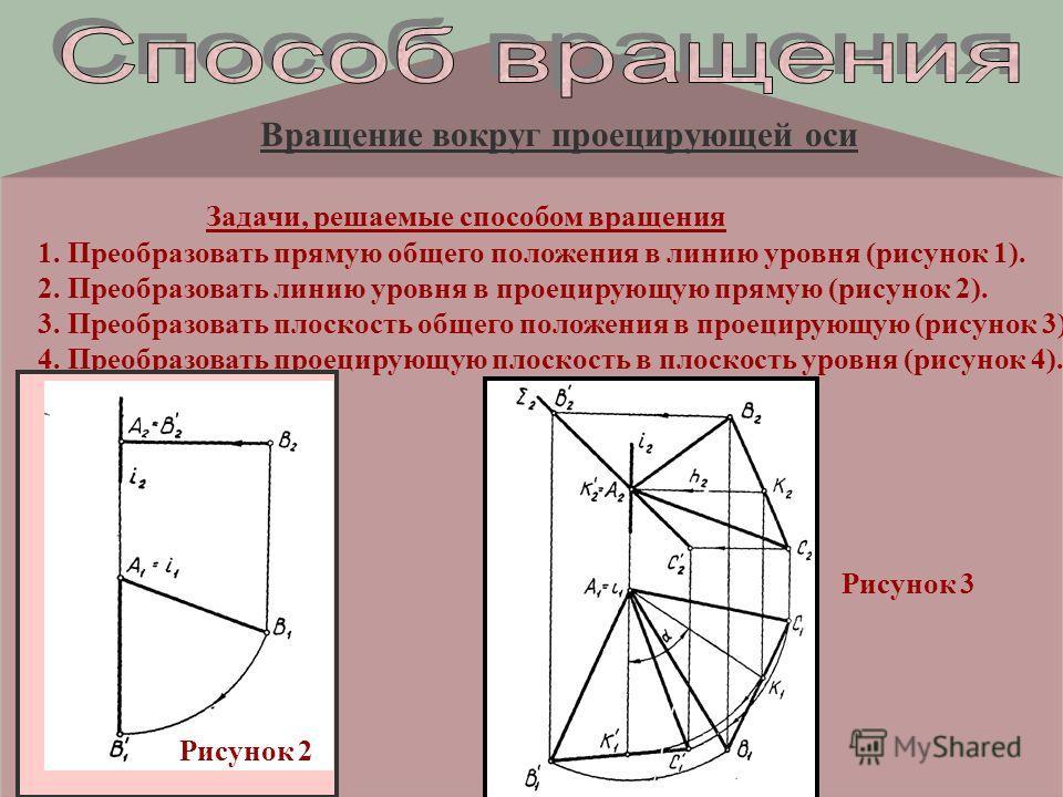 Вращение вокруг проецирующей оси Задачи, решаемые способом вращения 1. Преобразовать прямую общего положения в линию уровня (рисунок 1). 2. Преобразовать линию уровня в проецирующую прямую (рисунок 2). 3. Преобразовать плоскость общего положения в пр