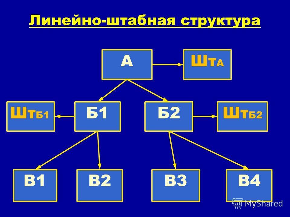 Линейно-штабная структура АШт А Шт Б1 Б1Б2Шт Б2 В1В2В3В4