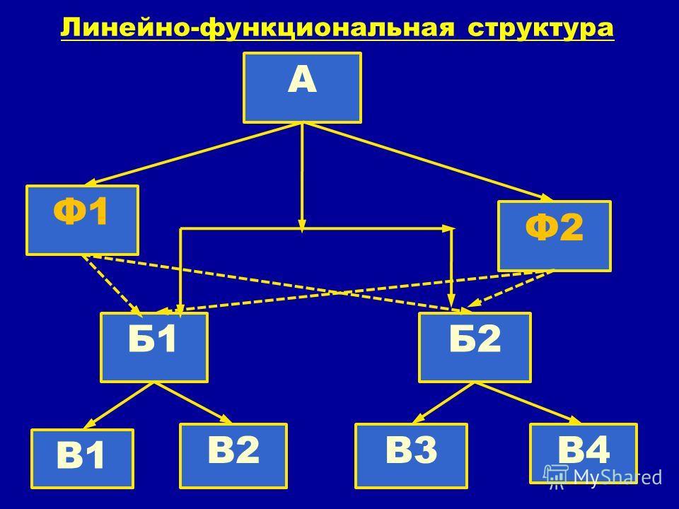 Линейно-функциональная структура А Ф2 Ф1 Б1Б2 В1 В2В3В4
