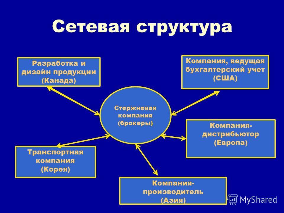 Сетевая структура Стержневая компания (брокеры) Разработка и дизайн продукции (Канада) Компания, ведущая бухгалтерский учет (США) Транспортная компания (Корея) Компания- производитель (Азия) Компания- дистрибьютор (Европа)