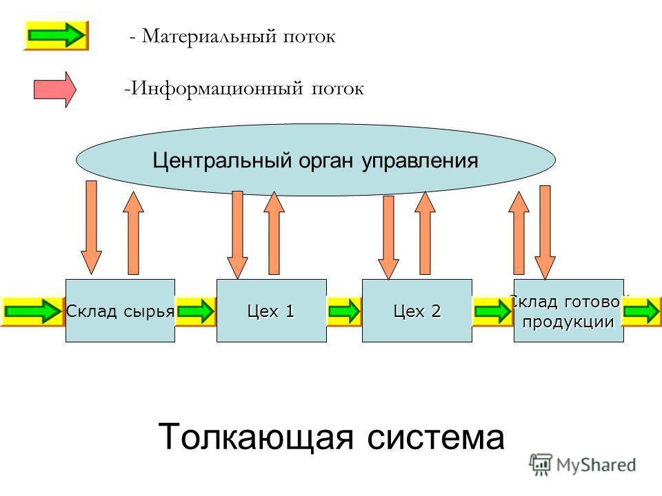 Толкающая система Склад сырья