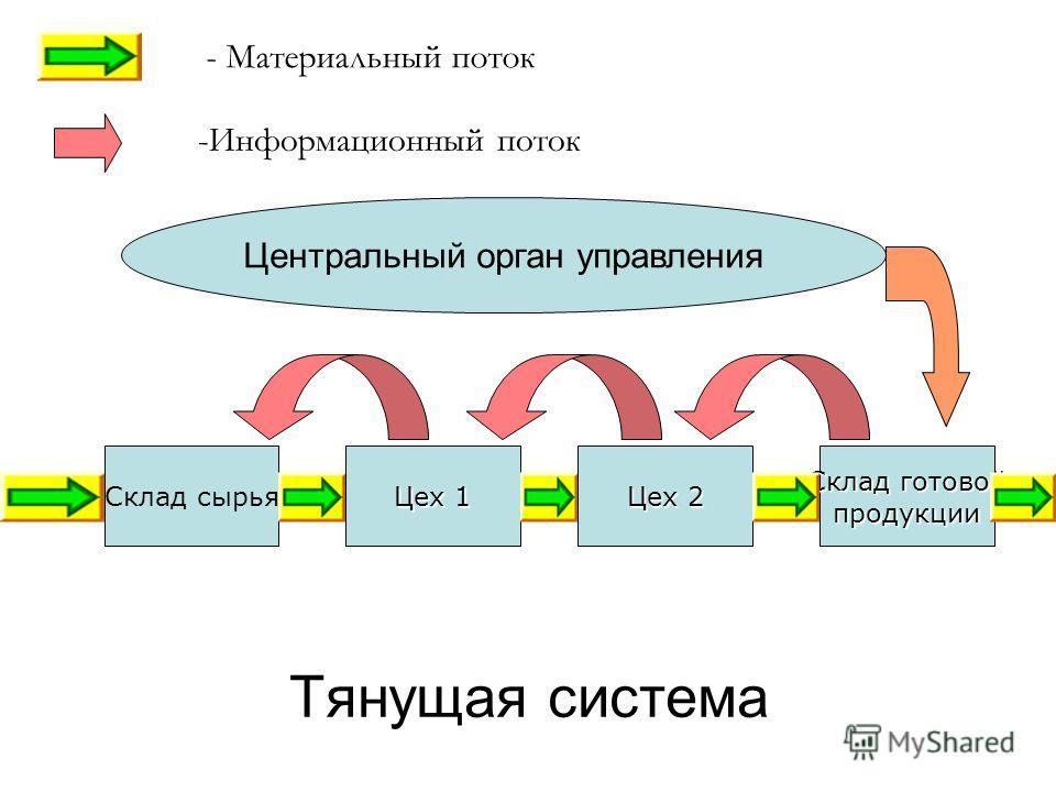 Тянущая система Склад сырья Цех 1 Цех 2 Склад готовой продукции - Материальный поток -Информационный поток Центральный орган управления
