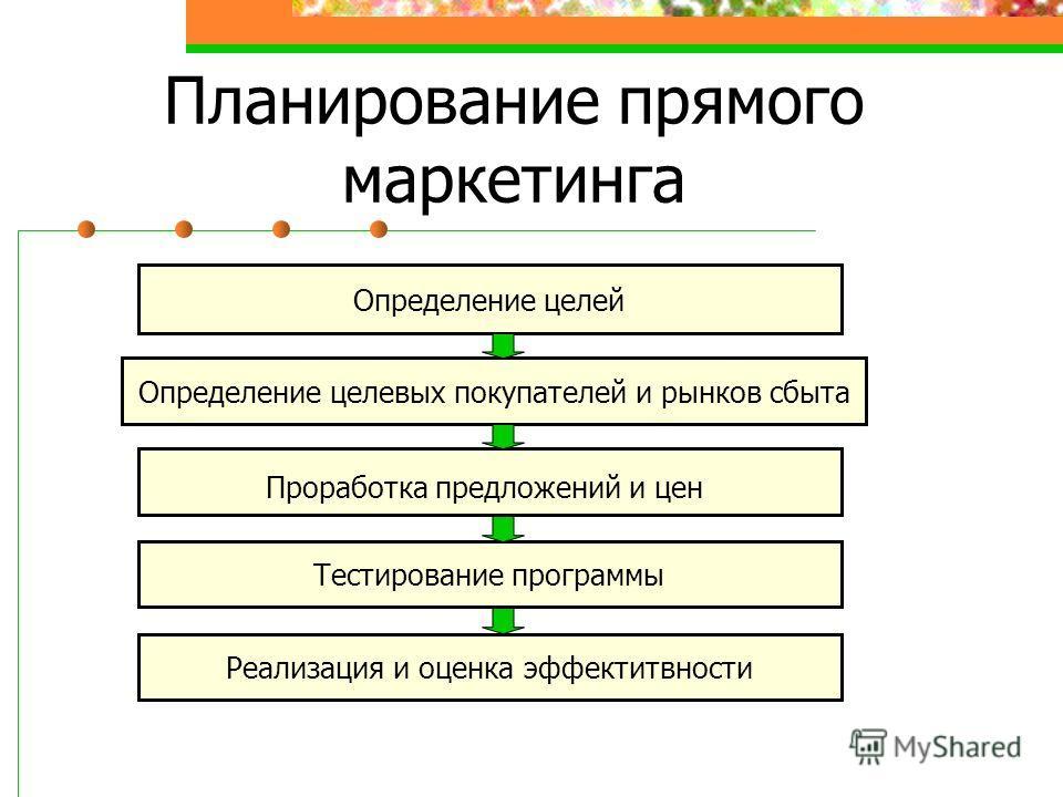 Определение целей Проработка предложений и цен Определение целевых покупателей и рынков сбыта Тестирование программы Реализация и оценка эффектитвности Планирование прямого маркетинга