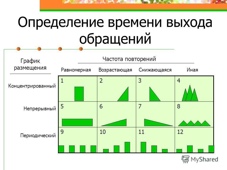 1234 5678 9101112 РавномернаяВозрастающаяСнижающаясяИная Концентрированный Непрерывный Периодический Частота повторений График размещения Определение времени выхода обращений