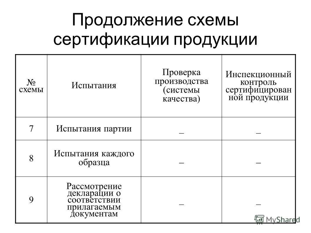 Документы для схемы сертификации 3