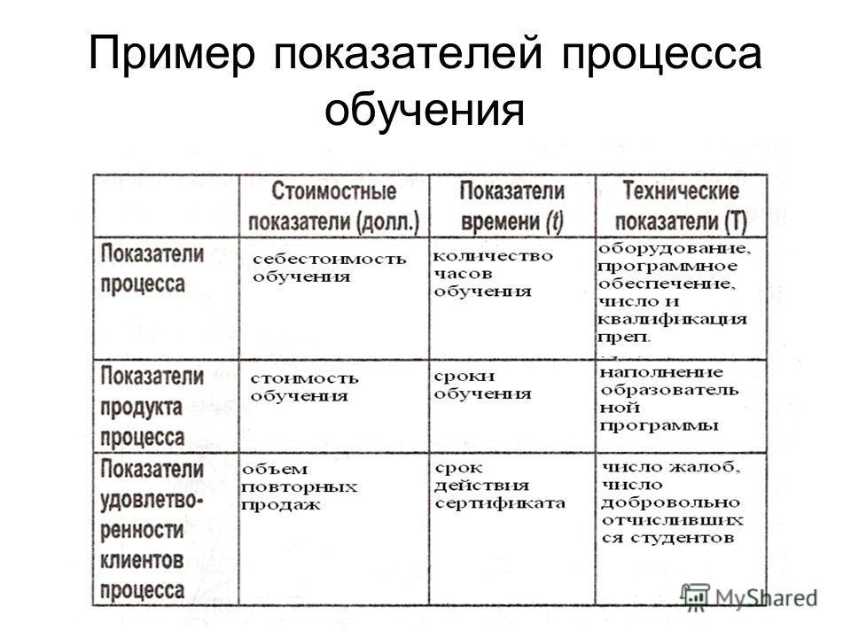 14 Пример показателей процесса обучения