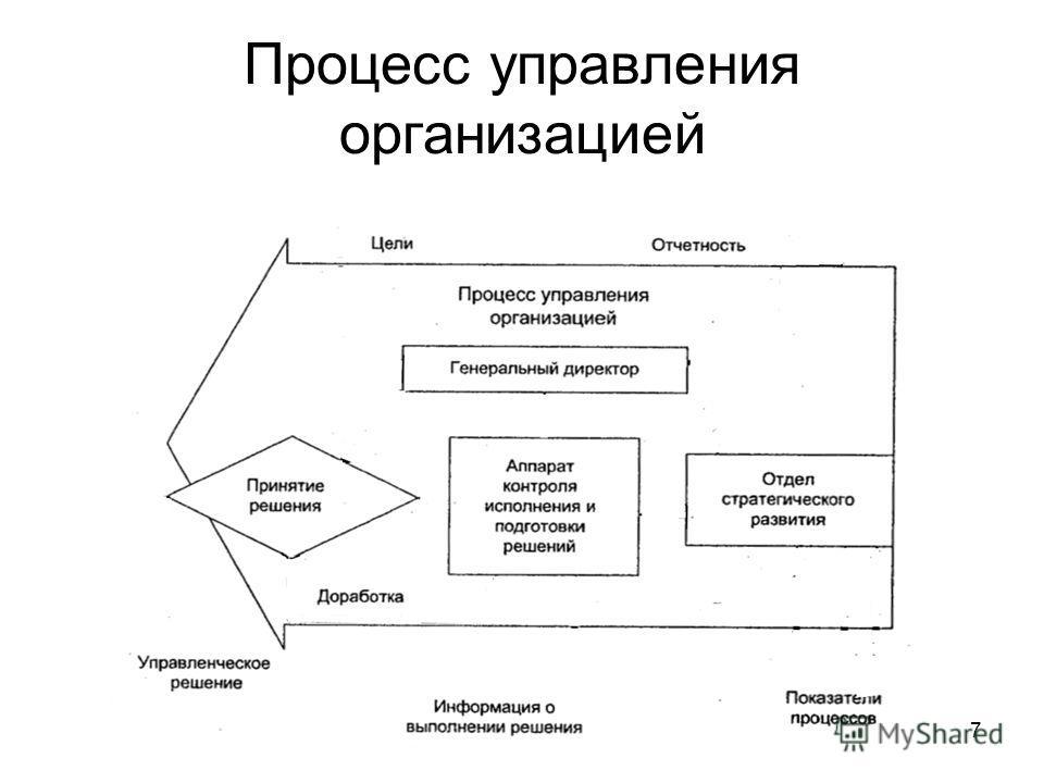7 Процесс управления организацией