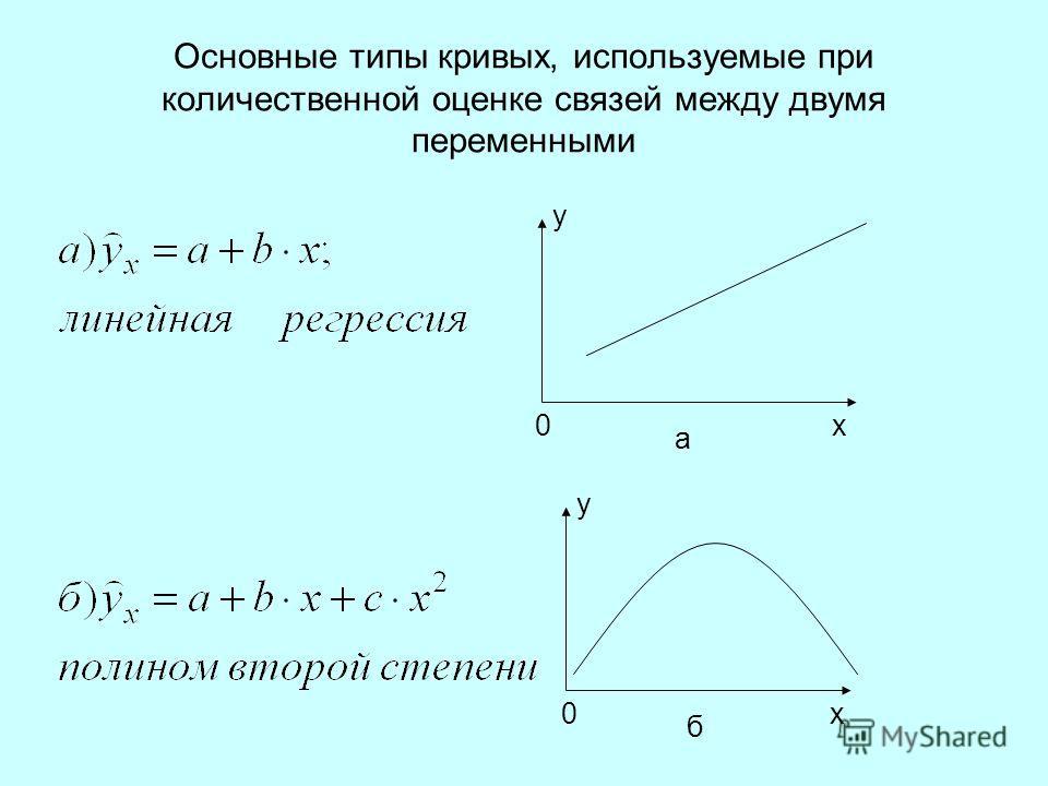 Основные типы кривых, используемые при количественной оценке связей между двумя переменными 0х y a 0х y б
