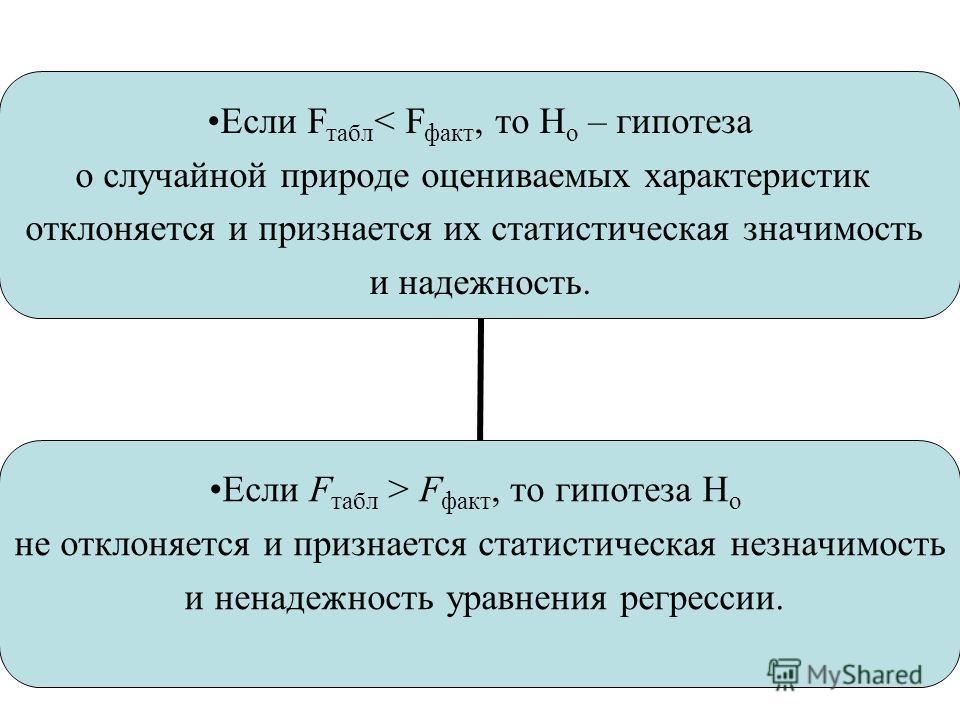 Если Fтабл< Fфакт, то Н о – гипотеза о случайной природе оцениваемых характеристик отклоняется и признается их статистическая значимость и надежность. Если Fтабл > Fфакт, то гипотеза Но не отклоняется и признается статистическая незначимость и ненаде