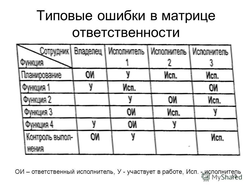 13 Типовые ошибки в матрице ответственности ОИ – ответственный исполнитель, У - участвует в работе, Исп. - исполнитель