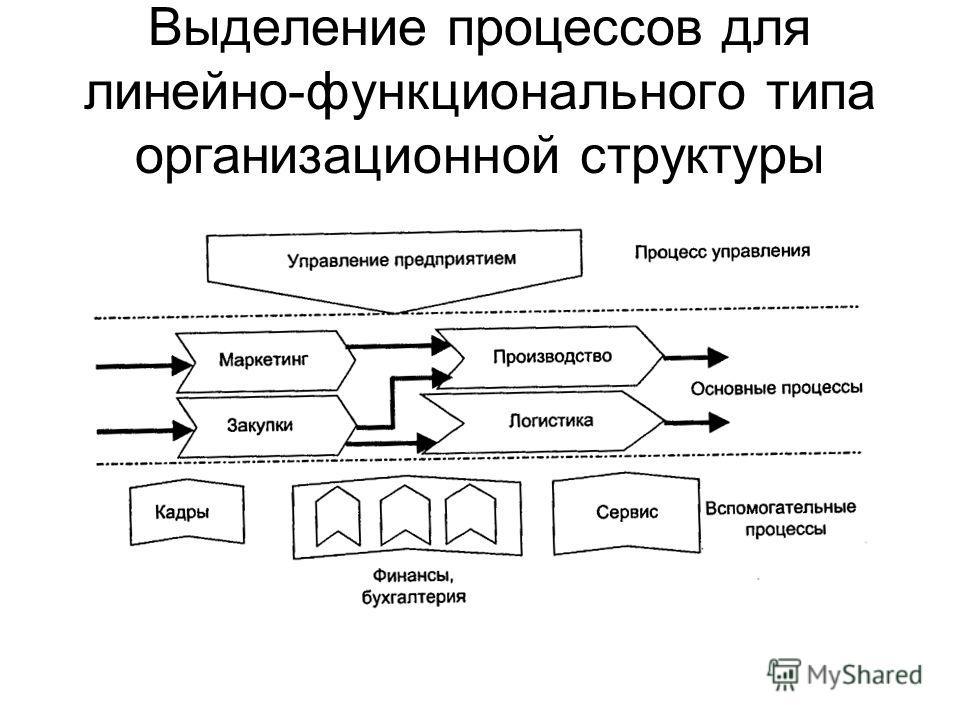 Выделение процессов для линейно-функционального типа организационной структуры
