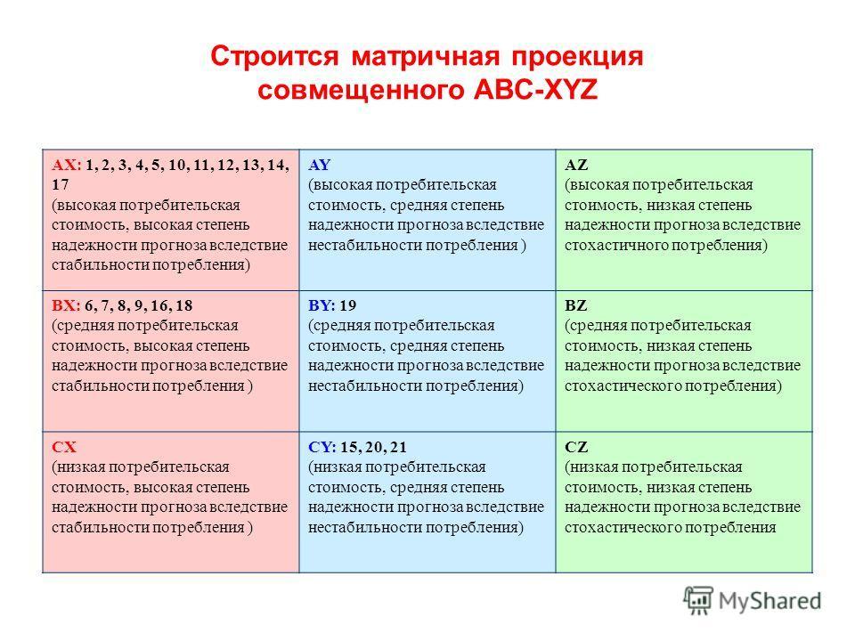 Строится матричная проекция совмещенного ABC-XYZ AX: 1, 2, 3, 4, 5, 10, 11, 12, 13, 14, 17 (высокая потребительская стоимость, высокая степень надежности прогноза вследствие стабильности потребления) AY (высокая потребительская стоимость, средняя сте