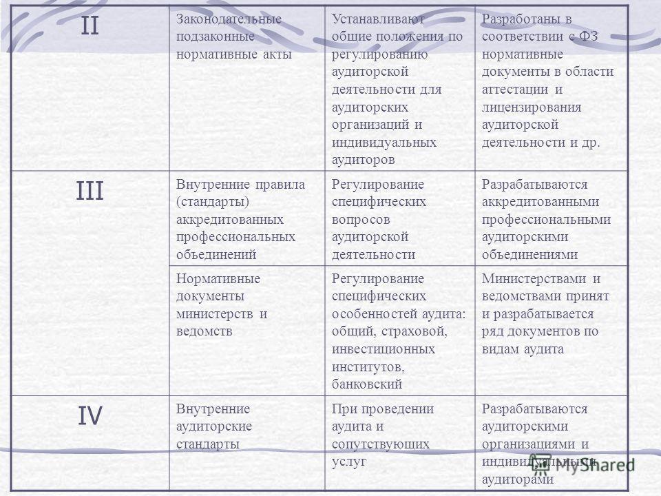 II Законодательные подзаконные нормативные акты Устанавливают общие положения по регулированию аудиторской деятельности для аудиторских организаций и индивидуальных аудиторов Разработаны в соответствии с ФЗ нормативные документы в области аттестации