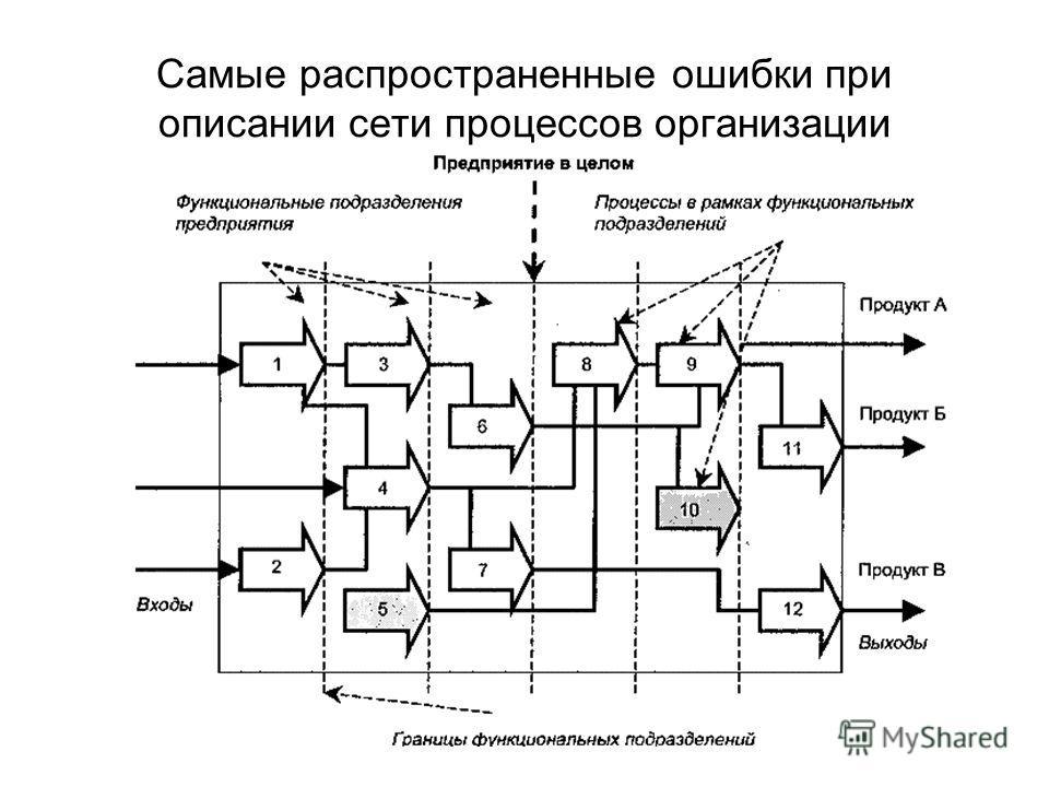 Самые распространенные ошибки при описании сети процессов организации