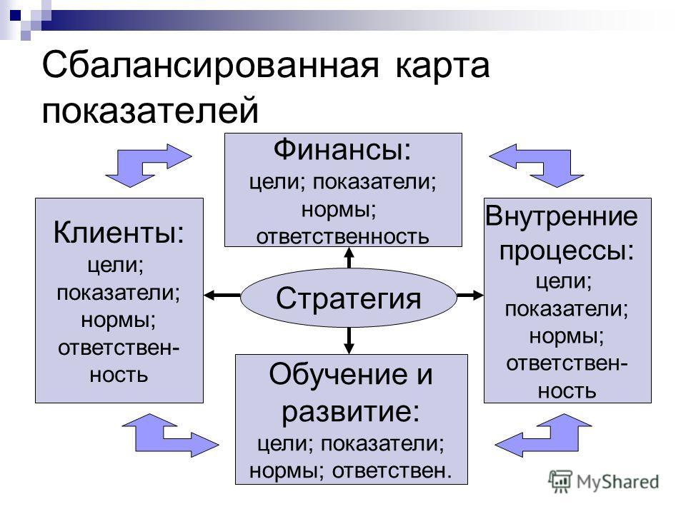 Сбалансированная карта показателей Стратегия Финансы: цели; показатели; нормы; ответственность Обучение и развитие: цели; показатели; нормы; ответствен. Клиенты: цели; показатели; нормы; ответствен- ность Внутренние процессы: цели; показатели; нормы;