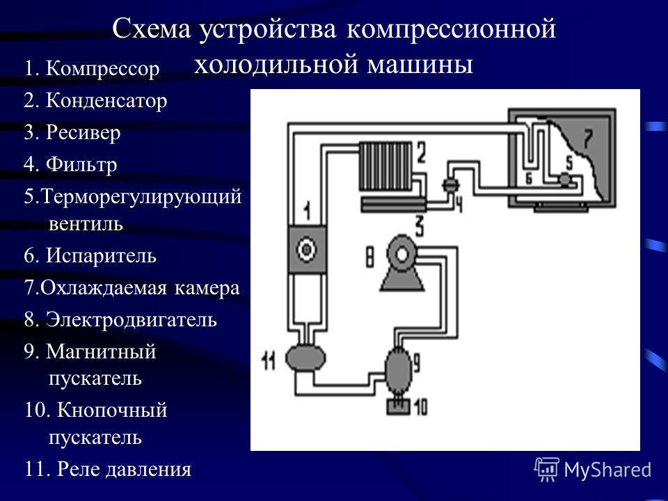 Схема устройства компрессионной холодильной машины 1. Компрессор 2. Конденсатор 3. Ресивер 4. Фильтр 5.Терморегулирующий вентиль 6. Испаритель 7.Охлаждаемая камера 8. Электродвигатель 9. Магнитный пускатель 10. Кнопочный пускатель 11. Реле давления