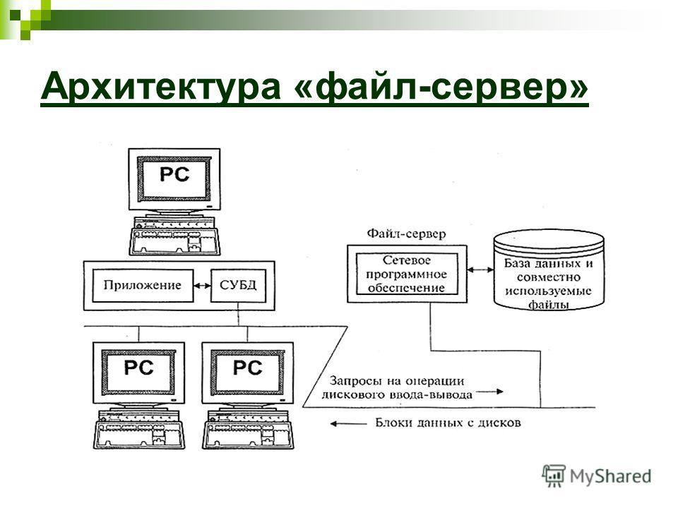 Архитектура «файл-сервер»