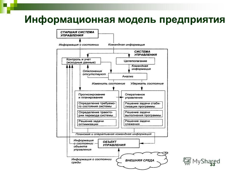 Лектор - Колмыкова О.В. 33 Информационная модель предприятия