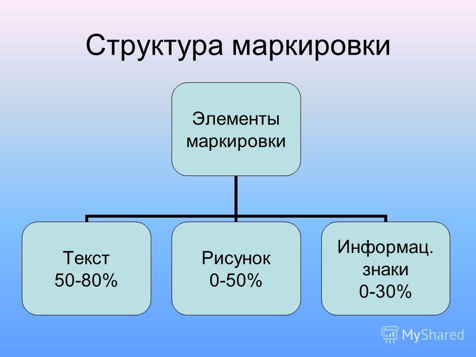 Структура маркировки Элементы маркировки Текст 50-80% Рисунок 0-50% Информац. знаки 0-30%