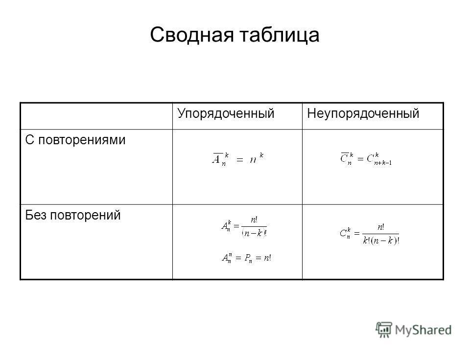 УпорядоченныйНеупорядоченный С повторениями Без повторений Сводная таблица