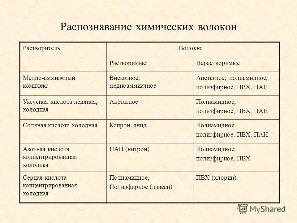 Распознавание химических волокон Растворитель Волокна РастворимыеНерастворимые Медно-аммиачный комплекс Вискозное, медноаммиачное Ацетатное, полиамидное, полиэфирное, ПВХ, ПАН Уксусная кислота ледяная, холодная АцетатноеПолиамидное, полиэфирное, ПВХ,